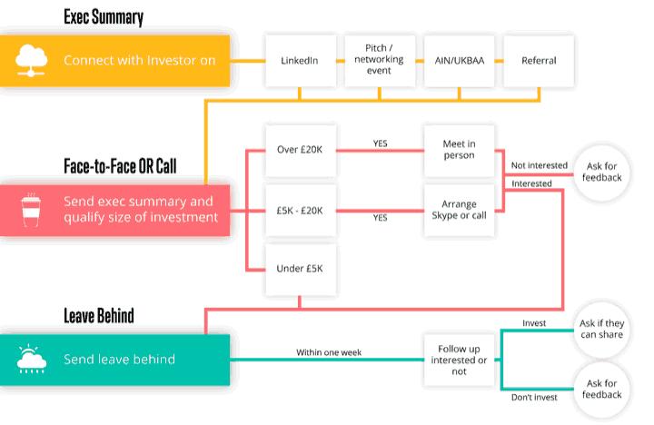 Investor Journey Flow Chart